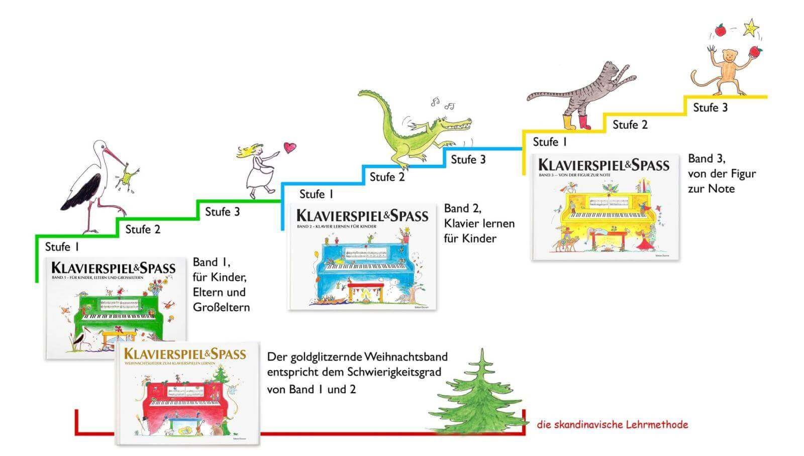 Lerntreppe mit Figuren